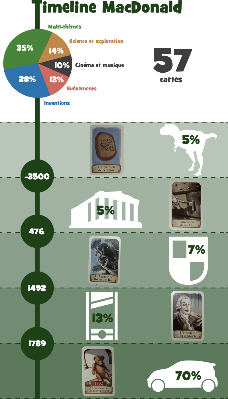 infographie timeline mcdo